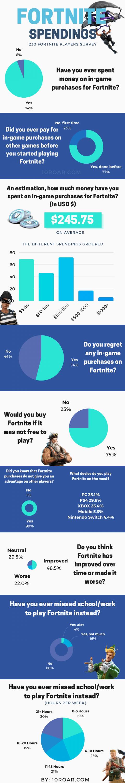[Feature] Fortnite Survey Statistics 2019 - Miketendo64 ...