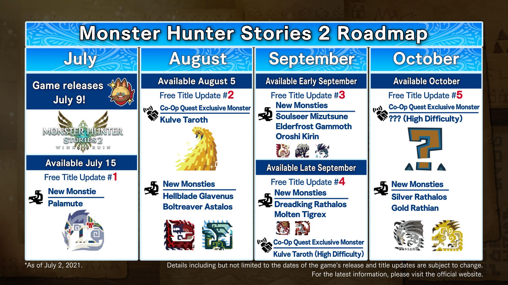 Monster Hunter Stories 2: Wings of Ruin Roadmap